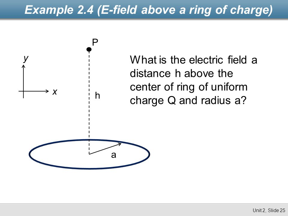 Example 2.4 (E-field above a ring of charge)