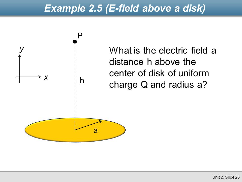Example 2.5 (E-field above a disk)