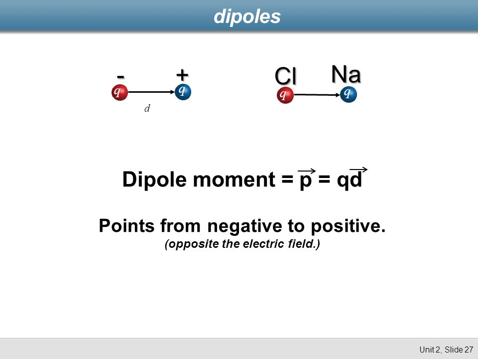 Points from negative to positive. (opposite the electric field.)