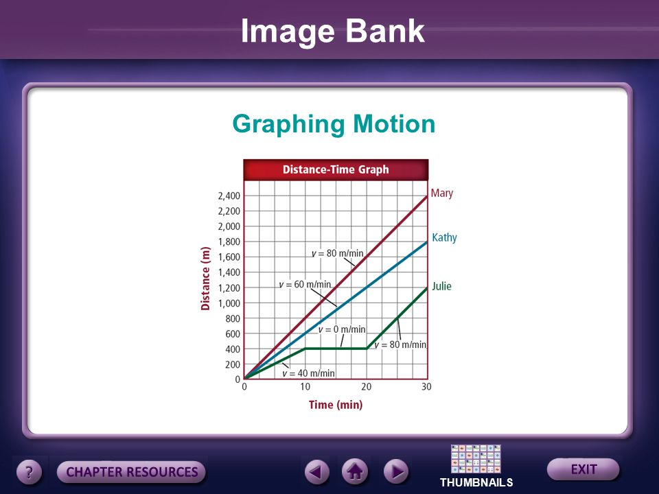Image Bank Graphing Motion