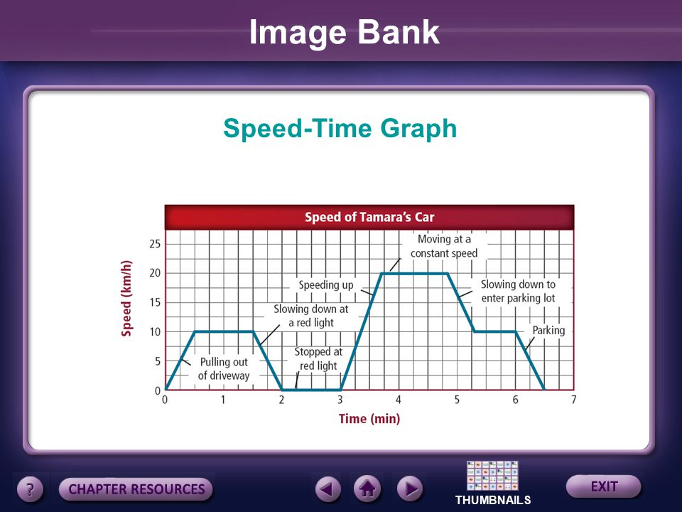 Image Bank Speed-Time Graph