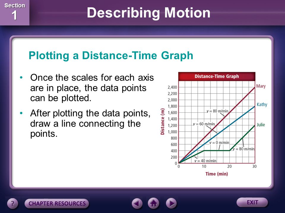 Plotting a Distance-Time Graph