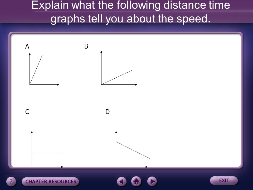 Explain what the following distance time graphs tell you about the speed.
