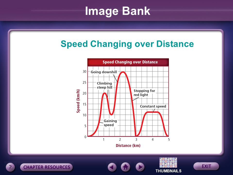 Image Bank Speed Changing over Distance