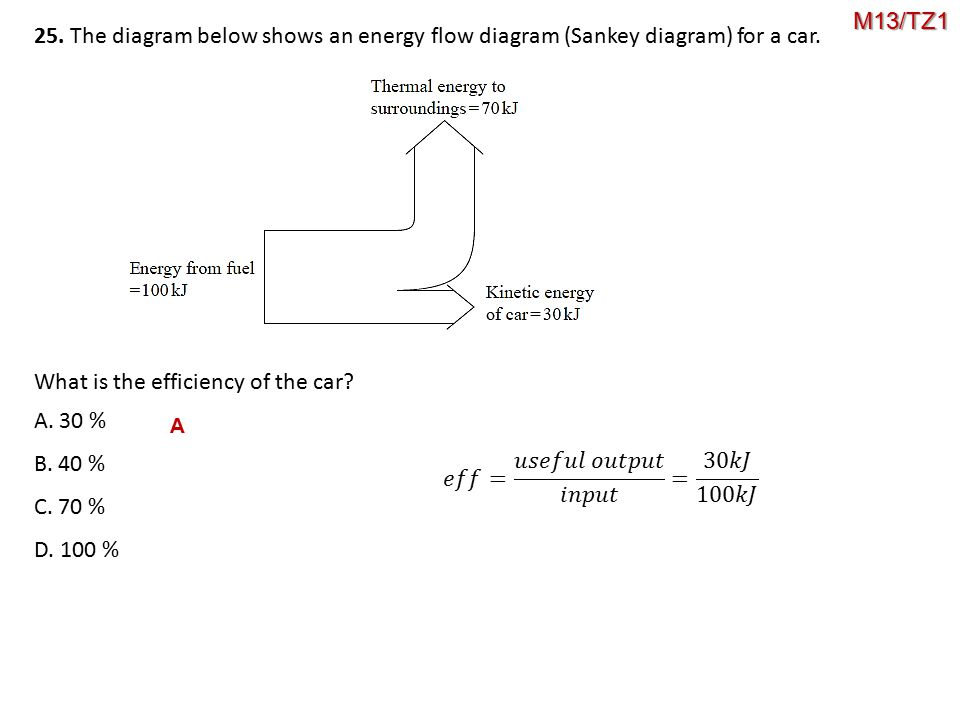 What is the efficiency of the car A. 30 % B. 40 % C. 70 % D. 100 %
