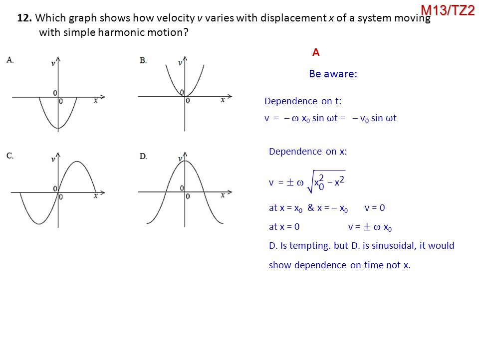 M13/TZ2 12. Which graph shows how velocity v varies with displacement x of a system moving. with simple harmonic motion