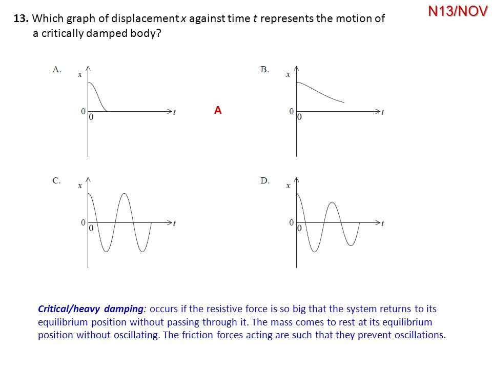 N13/NOV 13. Which graph of displacement x against time t represents the motion of. a critically damped body