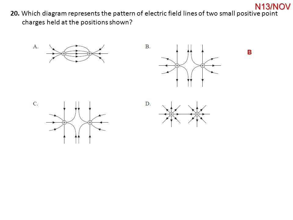 N13/NOV 20. Which diagram represents the pattern of electric field lines of two small positive point.