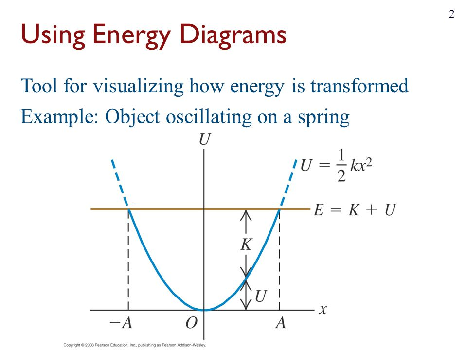 Using Energy Diagrams Tool for visualizing how energy is transformed Example: Object oscillating on a spring