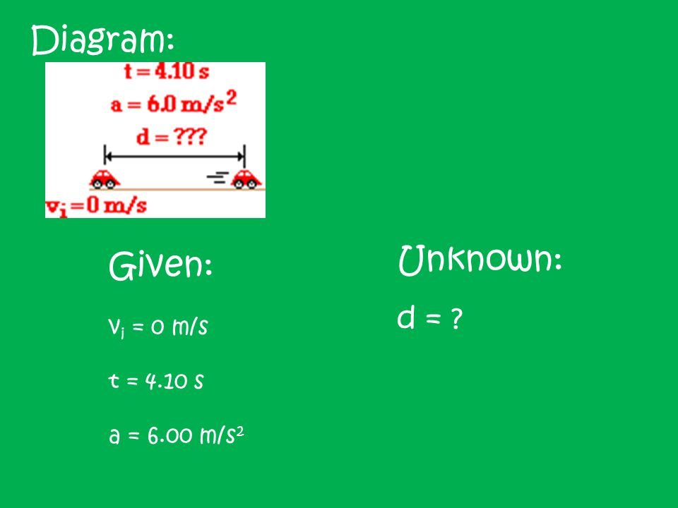 Diagram: Unknown: d = Given: vi = 0 m/s t = 4.10 s a = 6.00 m/s2