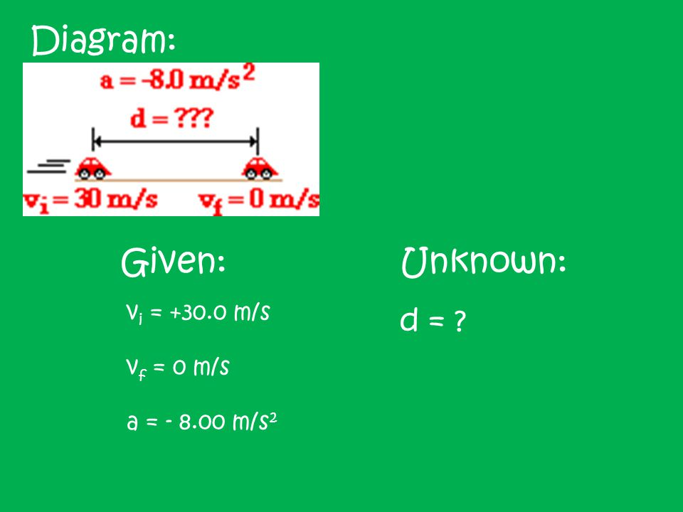 Diagram: Given: Unknown: d = vi = +30.0 m/s vf = 0 m/s