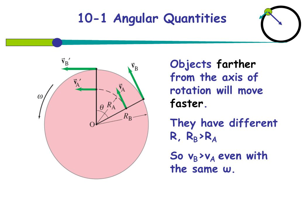 10-1 Angular Quantities Objects farther from the axis of rotation will move faster. They have different R, RB>RA.