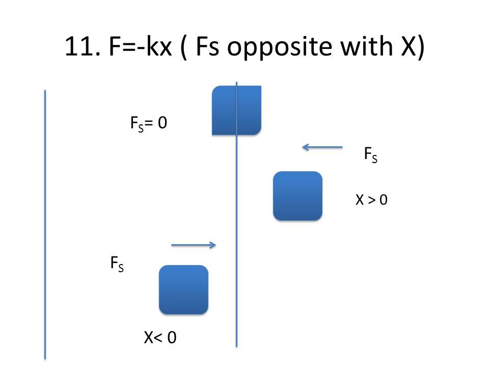 11. F=-kx ( Fs opposite with X)
