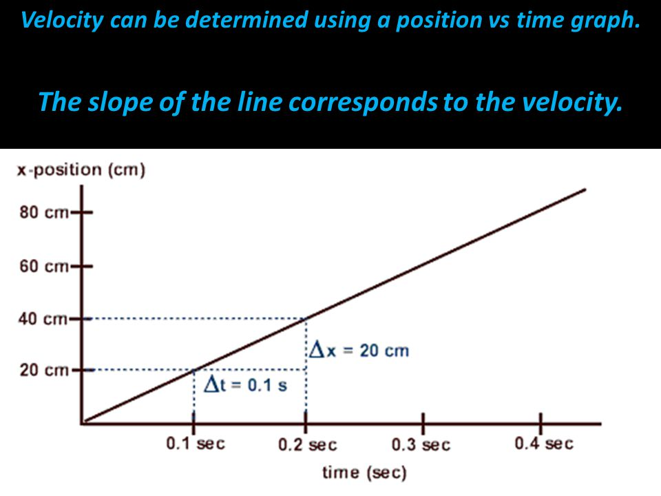 The slope of the line corresponds to the velocity.