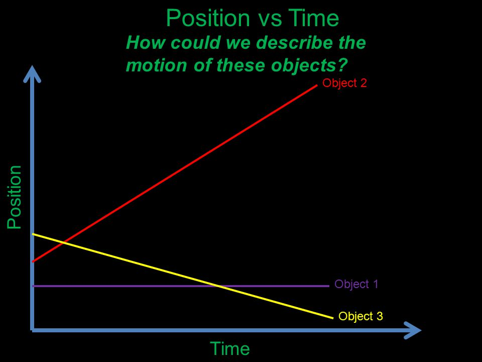 Position vs Time How could we describe the motion of these objects