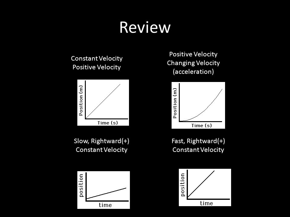 Review Constant Velocity Positive Velocity