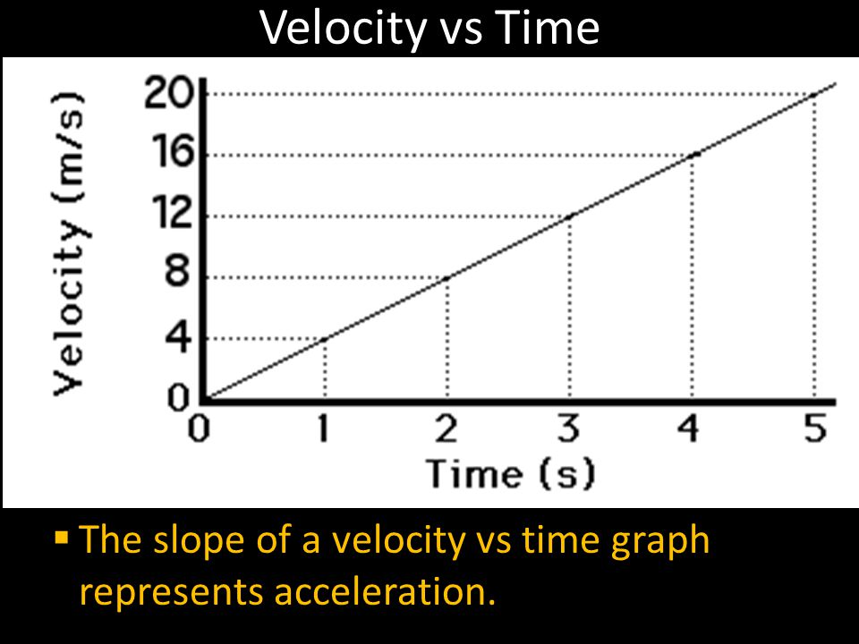 Velocity vs Time The slope of a velocity vs time graph represents acceleration.
