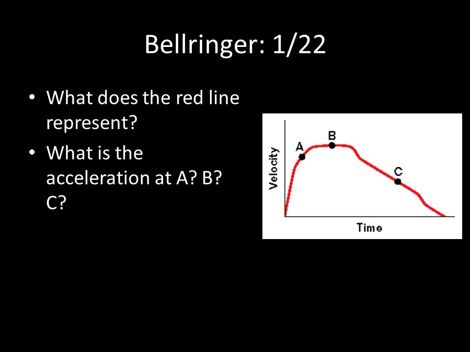 Bellringer: 1/22 What does the red line represent