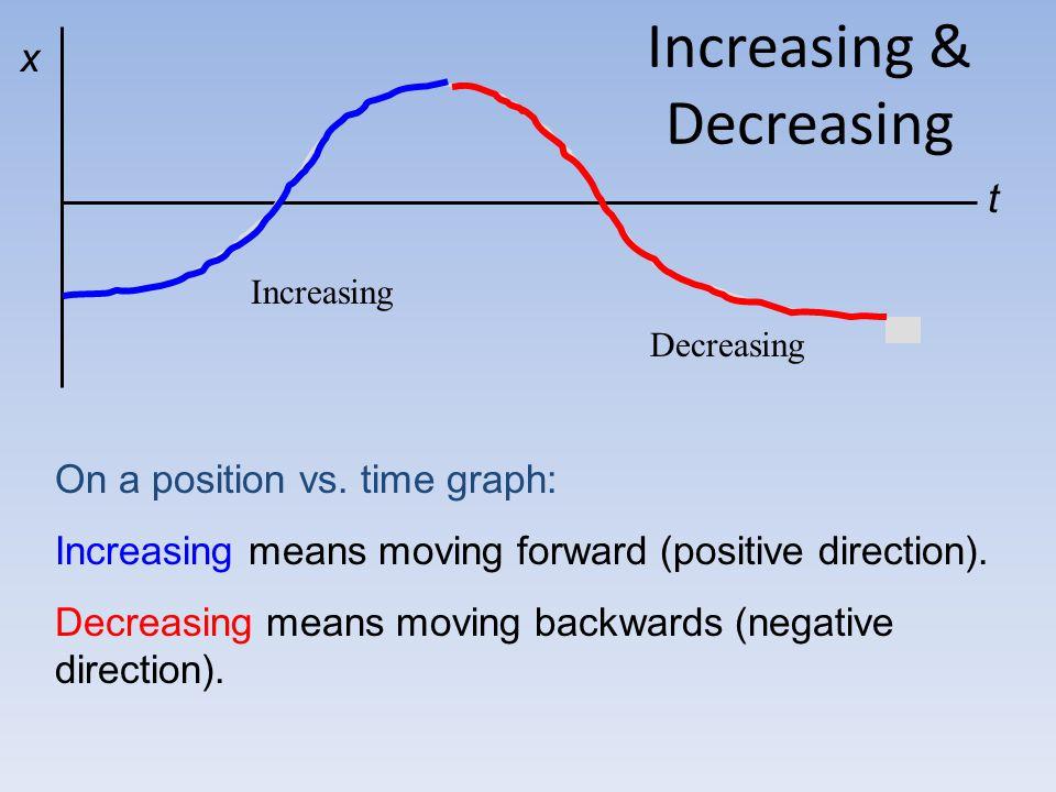 Increasing & Decreasing