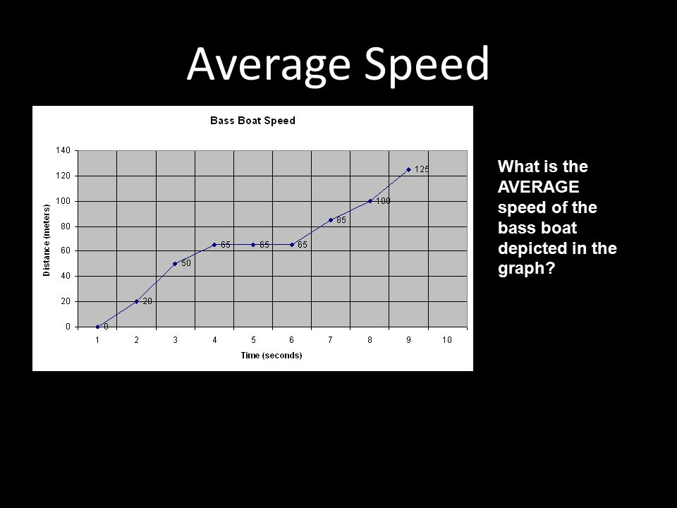 Average Speed What is the AVERAGE speed of the bass boat depicted in the graph