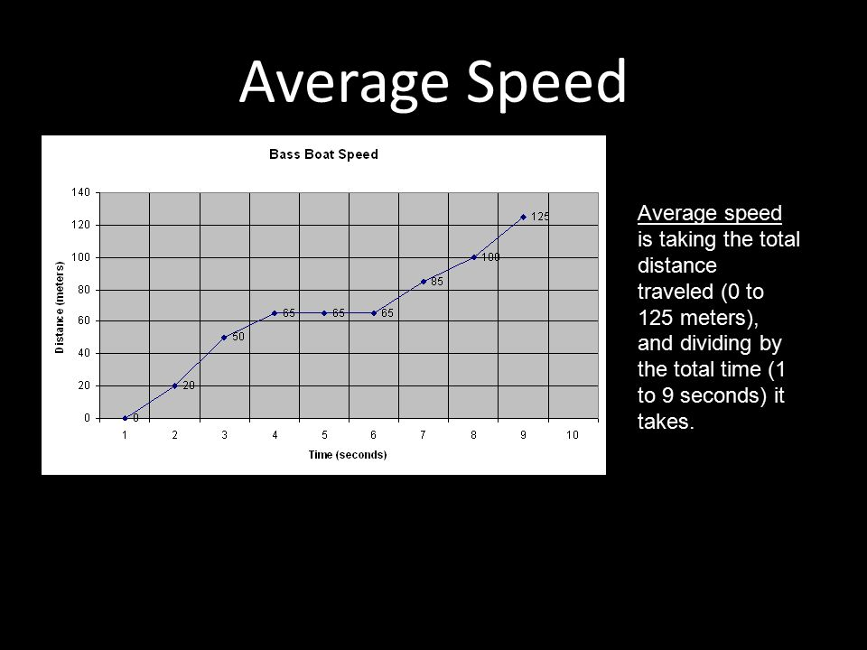 Average Speed Average speed is taking the total distance traveled (0 to 125 meters), and dividing by the total time (1 to 9 seconds) it takes.