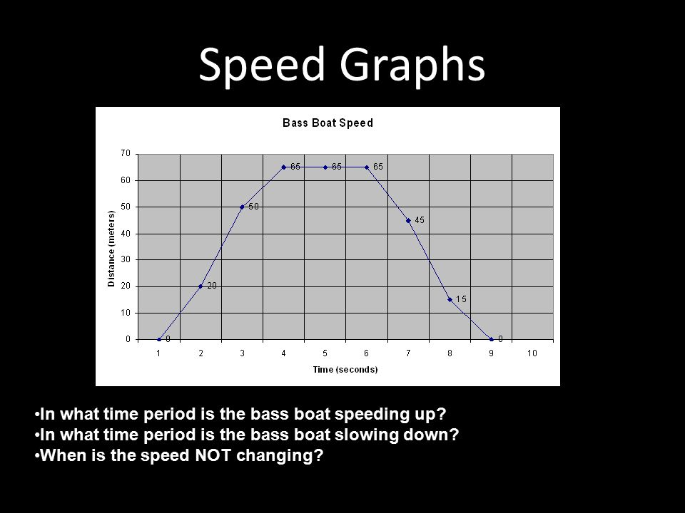 Speed Graphs In what time period is the bass boat speeding up