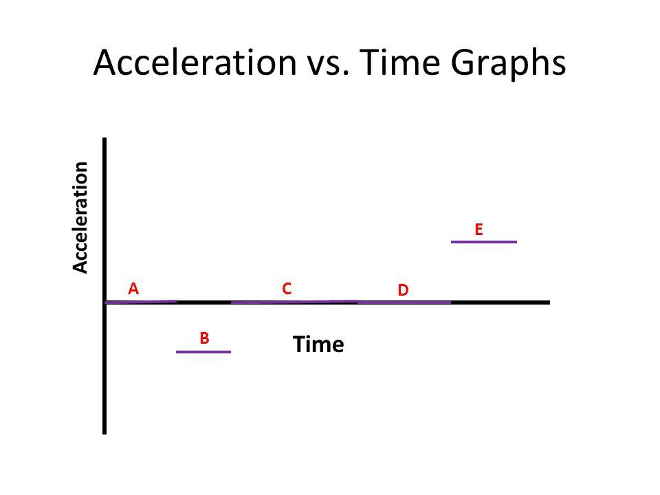 Acceleration vs. Time Graphs