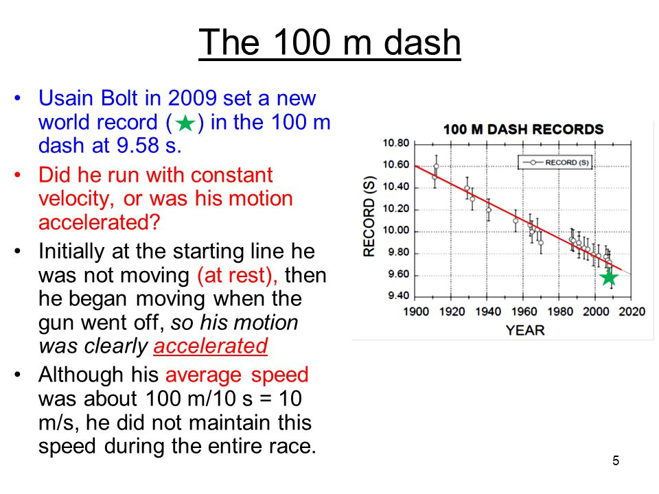 The 100 m dash Usain Bolt in 2009 set a new world record ( ) in the 100 m dash at 9.58 s.