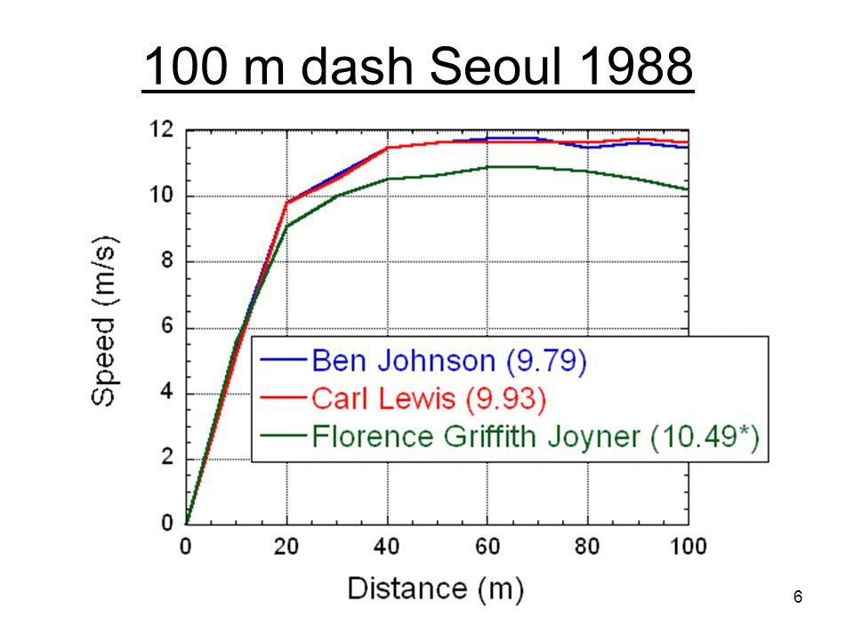 100 m dash Seoul 1988