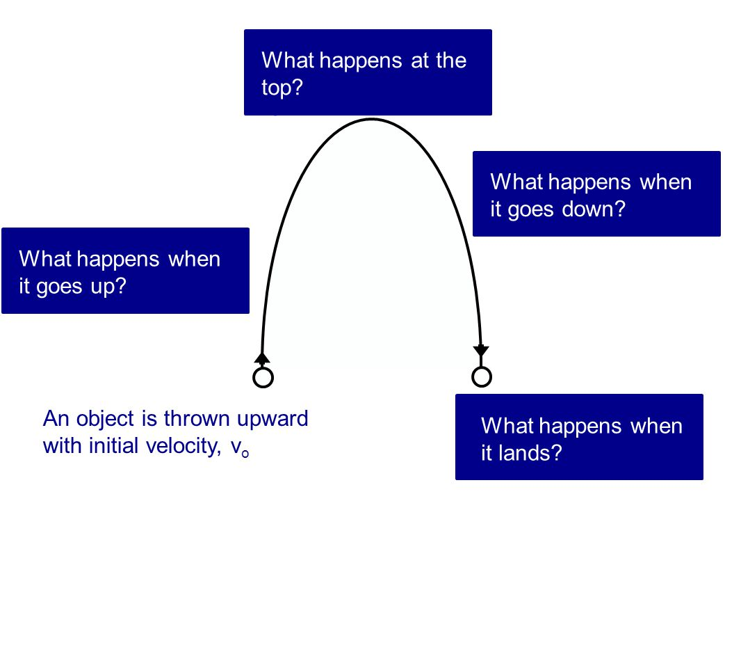 What happens at the top It stops momentarily. v = 0. g = -9.8 m/s2. What happens when it goes down