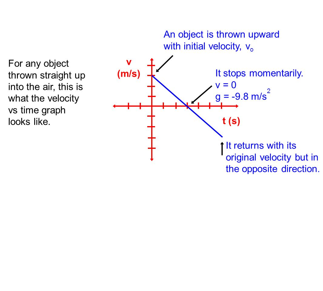 v (m/s) t (s) An object is thrown upward with initial velocity, vo. It stops momentarily. v = 0.