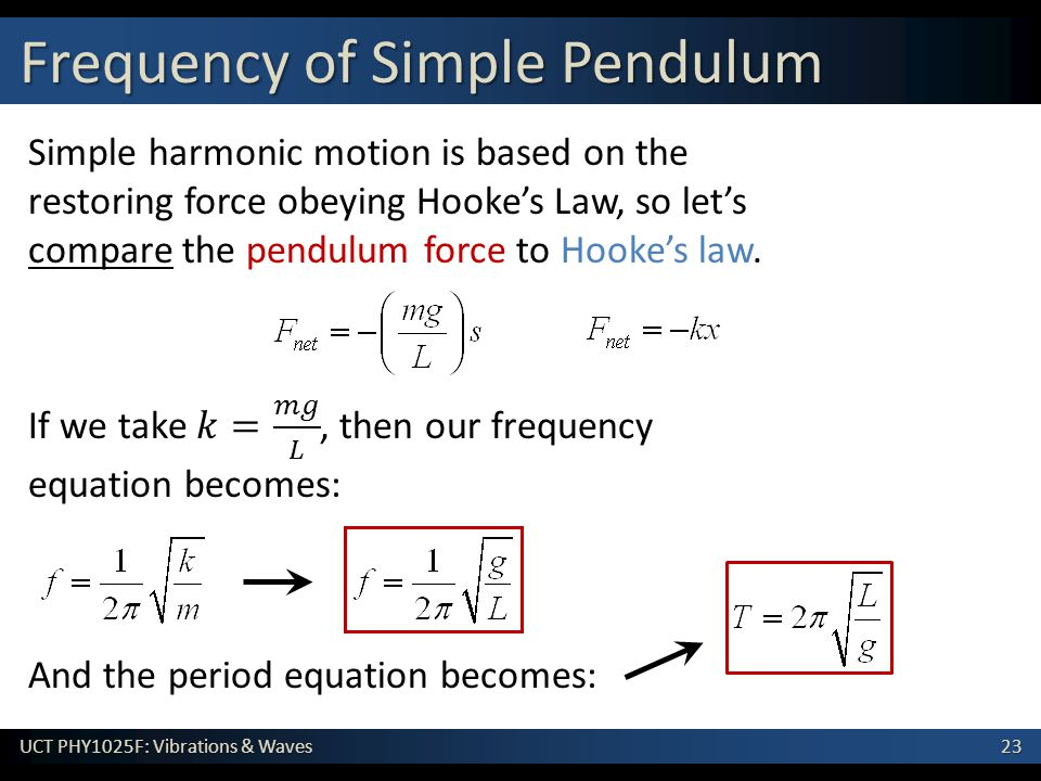Frequency of Simple Pendulum