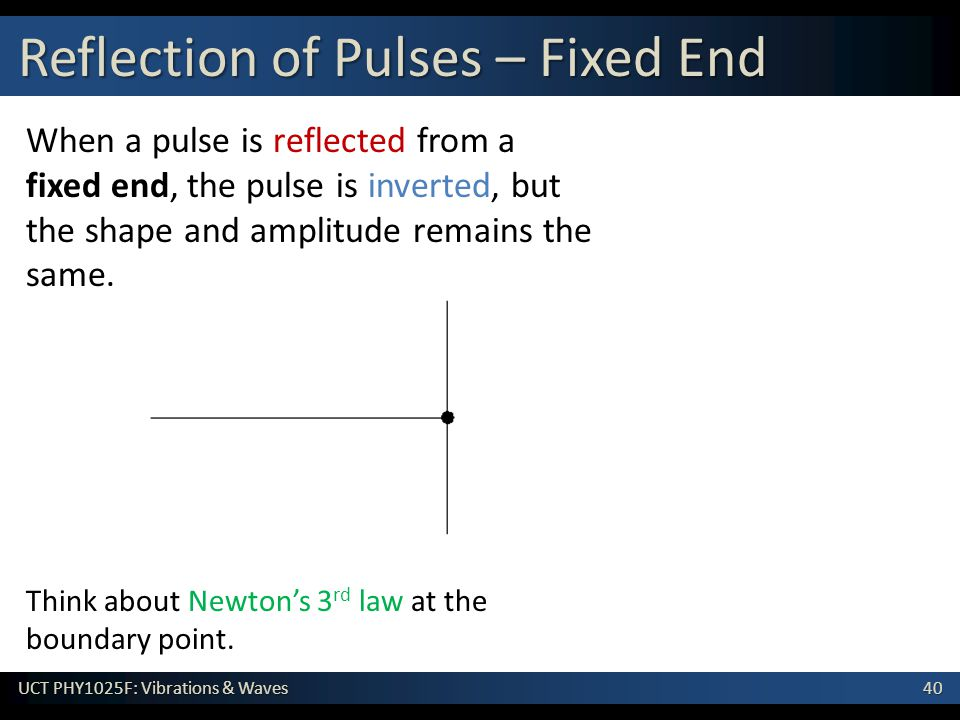 Reflection of Pulses – Fixed End