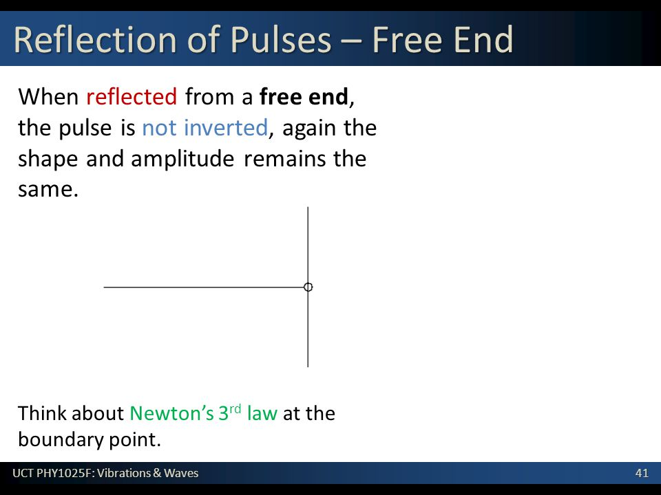 Reflection of Pulses – Free End