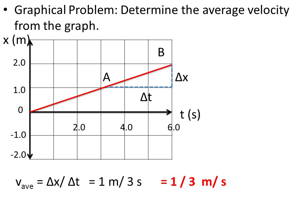Graphical Problem: Determine the average velocity from the graph.