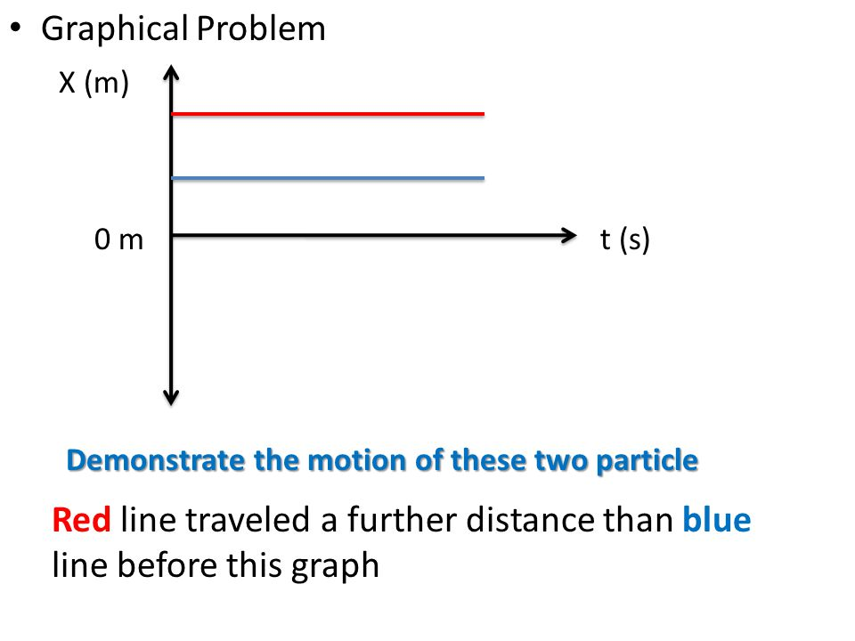Red line traveled a further distance than blue line before this graph