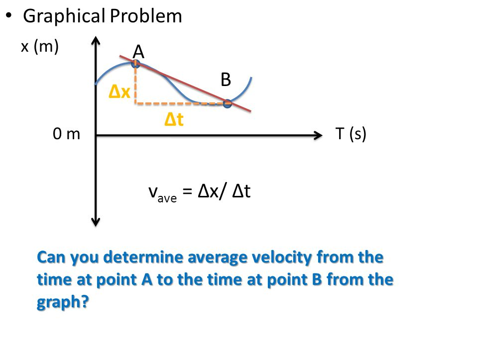 Graphical Problem A B ∆x ∆t vave = ∆x/ ∆t x (m) 0 m T (s)
