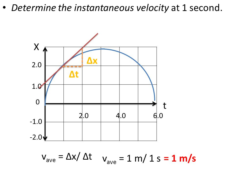 Determine the instantaneous velocity at 1 second.