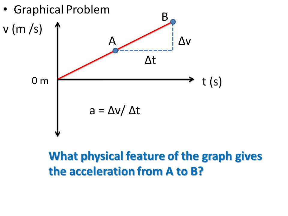 What physical feature of the graph gives the acceleration from A to B