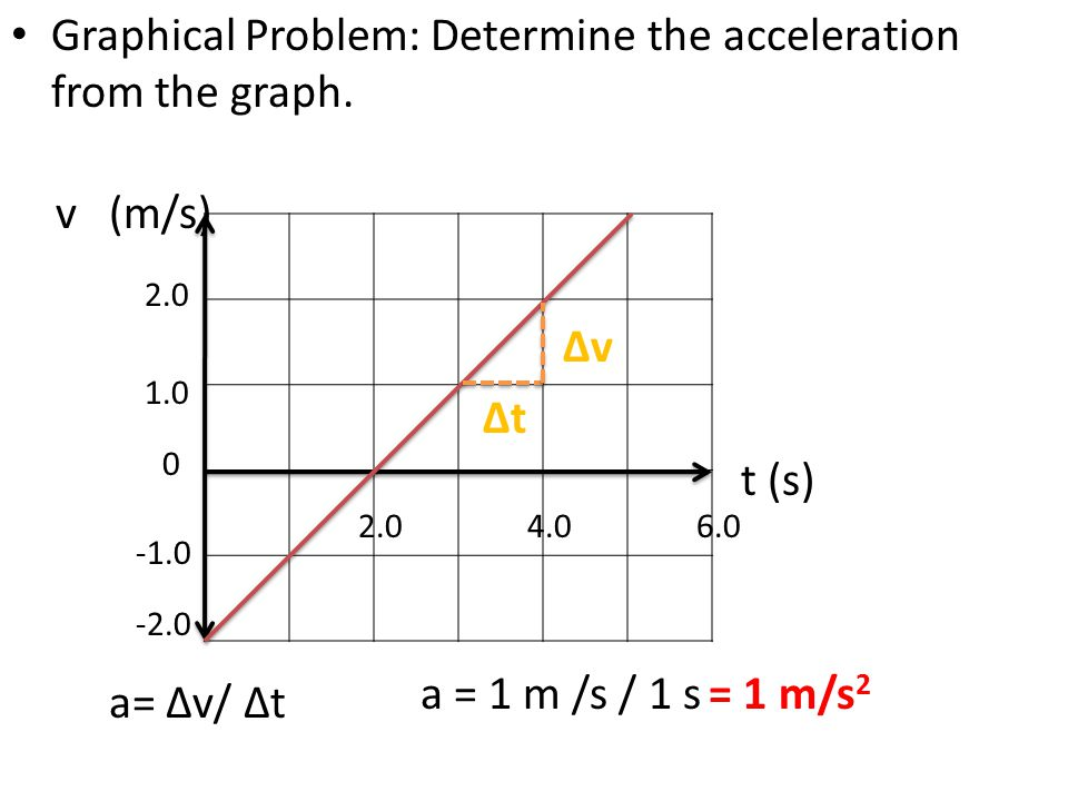 Graphical Problem: Determine the acceleration from the graph.