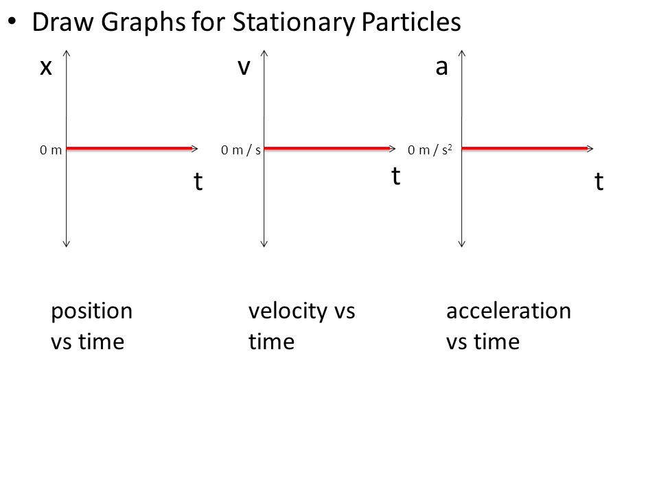 Draw Graphs for Stationary Particles