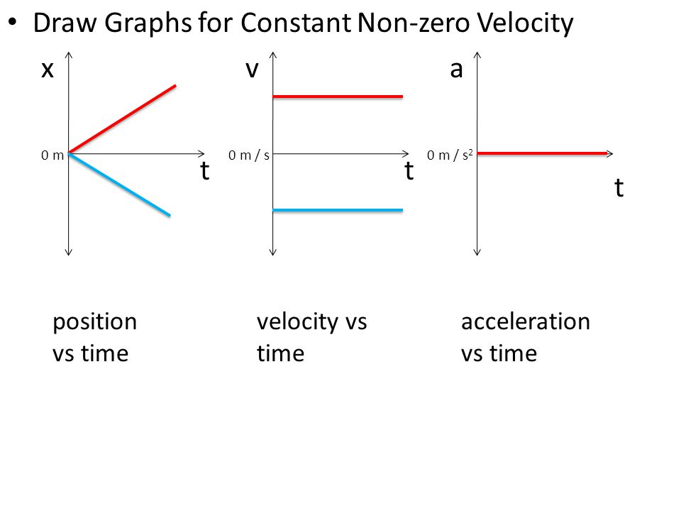Draw Graphs for Constant Non-zero Velocity