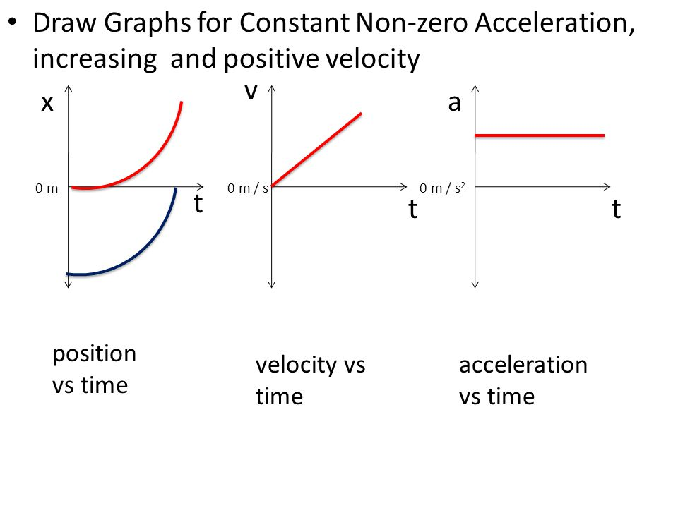 1-D Kinematics. - ppt video online download Zero Acceleration Graph