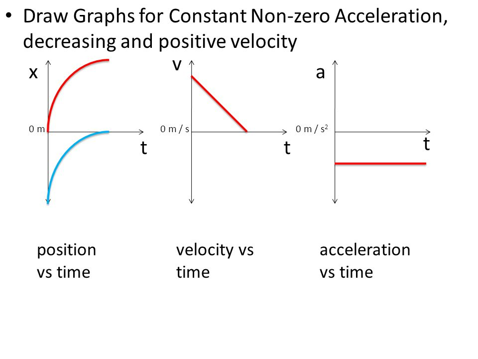 Draw Graphs for Constant Non-zero Acceleration, decreasing and positive velocity