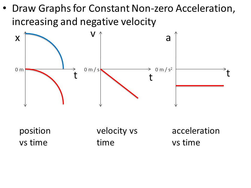 Draw Graphs for Constant Non-zero Acceleration, increasing and negative velocity