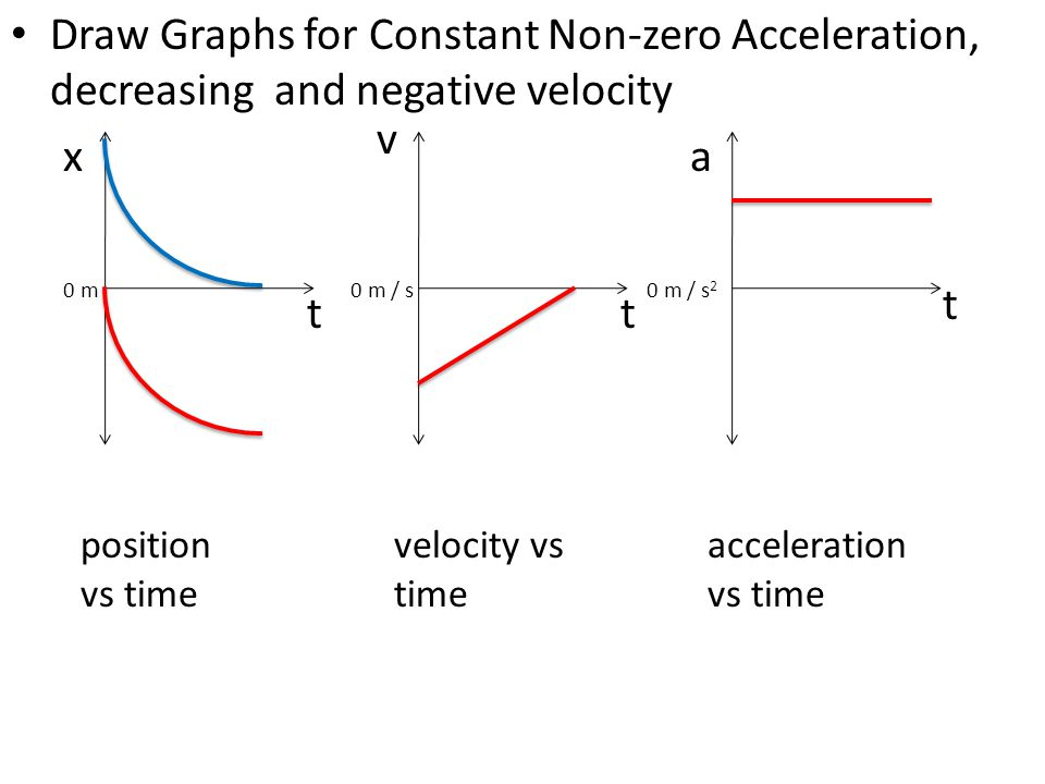 Draw Graphs for Constant Non-zero Acceleration, decreasing and negative velocity