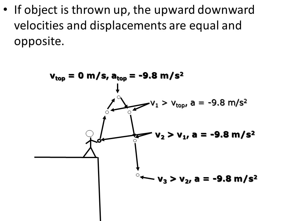 If object is thrown up, the upward downward velocities and displacements are equal and opposite.