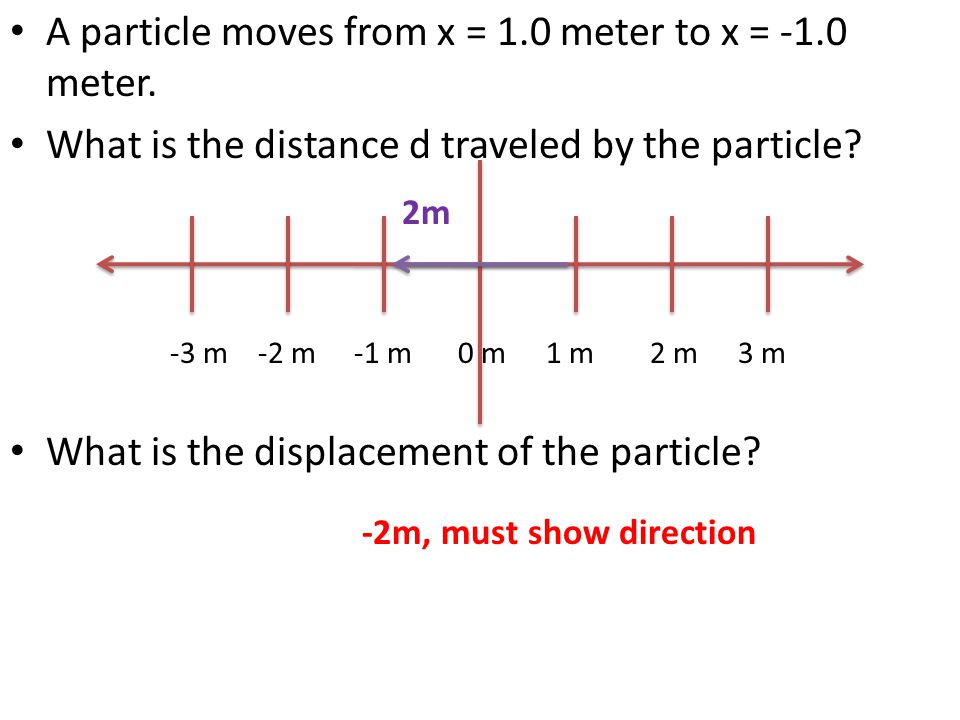 A particle moves from x = 1.0 meter to x = -1.0 meter.