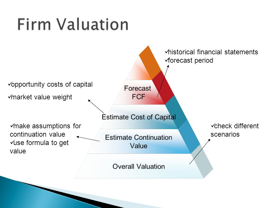 Firm Valuation historical financial statements forecast period