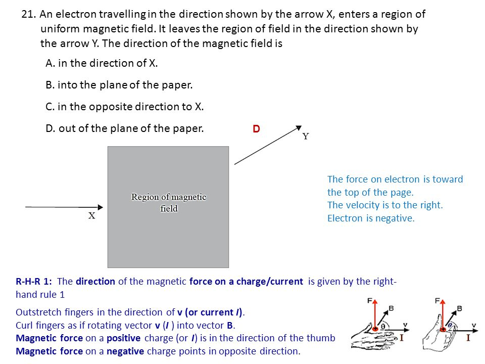 the arrow Y. The direction of the magnetic field is